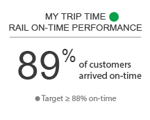 My Trip Time Rail On-Time Performance - Green - 89% of customer arrived on-time