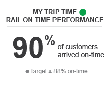 My Trip Time Rail On-Time Performance - Green - 90% of customer arrived on-time
