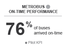 Metrobus On-Time Performance 76% of buses arrived on-time