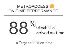 MertoAccess On-Time Performance - Yellow - 88% of vehicles arrived on-time