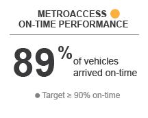 MertoAccess On-Time Performance - Yellow - 89% of vehicles arrived on-time