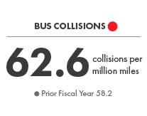 Bus Collisions