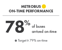 Metrobus On-Time Performance