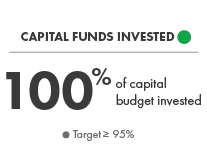Capital Funds Invested