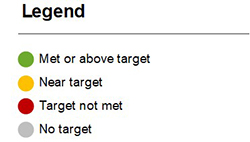 Legend: Green - Met or above average, Yellow - Near Target, Red - Target not met, Gray - no target