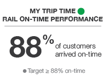 My Trip Time Rail On-Time Performance - Green - 88% of customer arrived on-time