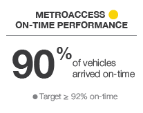MertoAccess On-Time Performance - Yellow - 90% of vehicles arrived on-time