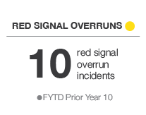 Red Signal Overruns - Yellow - 10 red signal overrun incidents