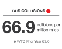 Bus Collisions - Red - 66.9 collisions per million miles