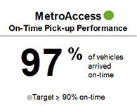 MetroAccess On-Time Pick-up Performance achieved 97% during the first half of the fiscal year, meeting target of 90%.