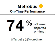 Bus On-Time Performance was 74% during the first half of the fiscal year, not meeting target of 75%.
