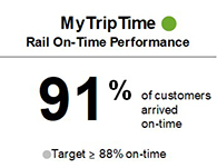 Rail Customer On-Time Performance achieved 91% during the first half of the fiscal year, meeting target of 88%.