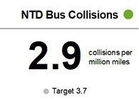 The number of NTD Bus Collisions per million miles was 2.9 through the first half of the fiscal year, meeting target of 3.7.