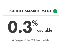 Operating Budget Management