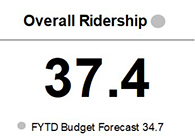 The total ridership of 37.4 million through the second quarter of FY21 is 7.8% above the forecast of 34.7 million for the same period.