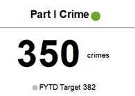 The number of Part 1 Crimes that occurred from July to December 2020 was 350 crimes, below target of 382 crimes for the same period.