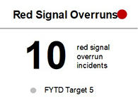 The number of Red Signal Overruns that occurred from July to December 2020 was 10, unfavorable to target of 5 for the same period.