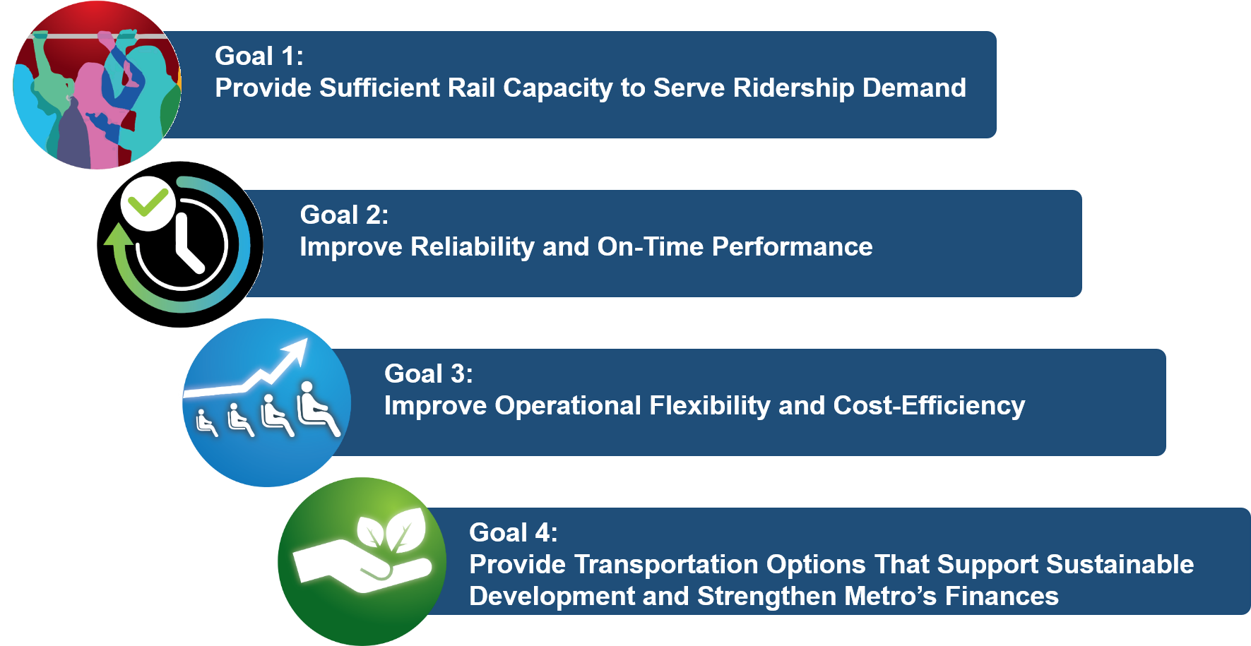 A graphic showing the four goals for transit service identified by the BOS Study. Goal 1 is to provide sufficient rail capacity to serve ridership demand. Goal 2 is to improve reliability and on time performance. Goal 3 is to improve operational flexibility and cost-efficiency. Goal 4 is to provide transportation options that support sustainable development and strengthen Metro's finances.