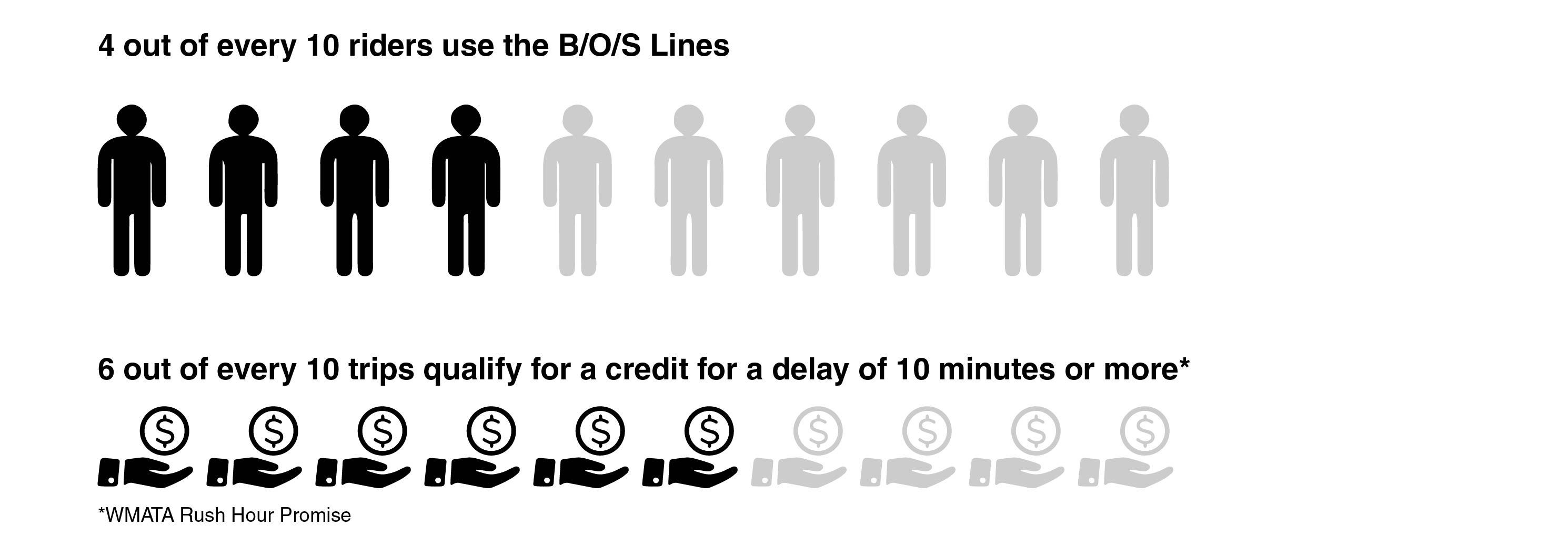 4 out of every 10 riders use the B-O-S lines. 6 out of every 10 trips qualify for a refund for a dleay of 15 minutes or more.*WMATA Rush Hour Promise