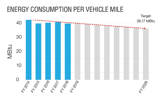 Graph - Energy Consumption per Vehicle Mile