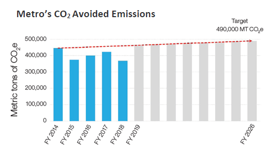 graph - Metros CO2 Avoided Emissions