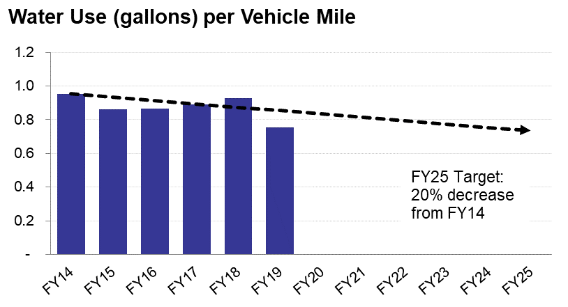 Water Use per Vehicle Mile