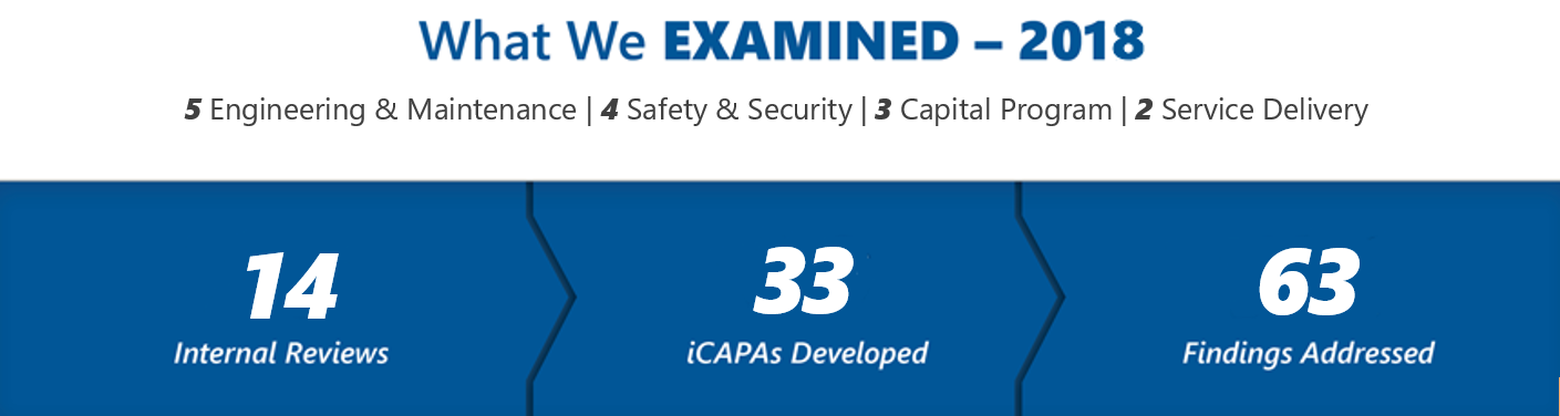 What We Examined - 2018 5 Engineering & Maintenance - 4 Safety & Security - 3 Capital Program - 2 Service Delivery - 14 Internal Reviews - 33 iCAPAs Developed - 63 Findings Addressed