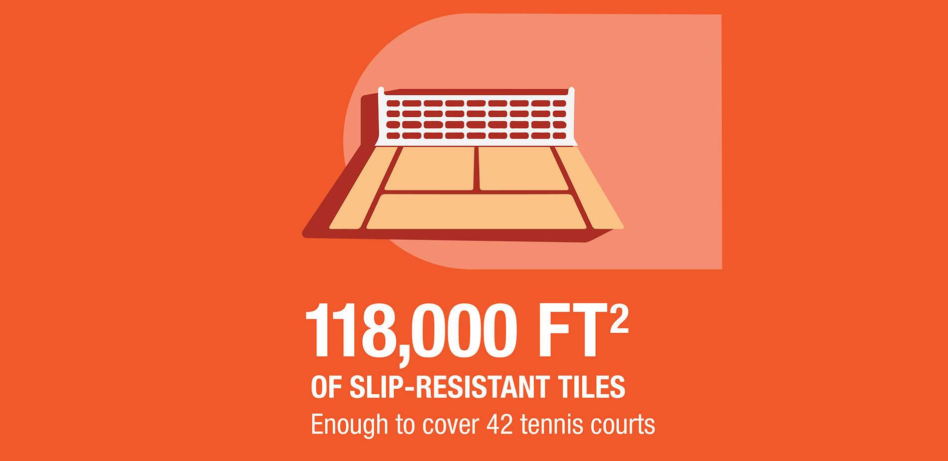 118,000 square feet of slip-resistant tiles, enough to cover 42 tennis courts