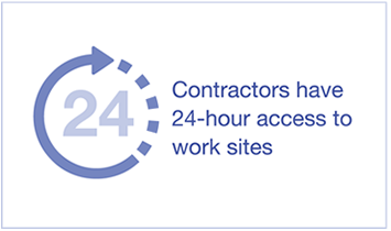 Contractors have 24-hour access to work sites