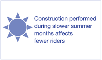 Construction performed during slower summer months affects fewer riders